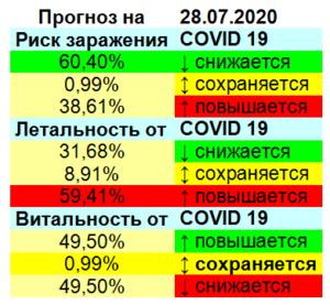 COVID - 19. Прогноз на 27.07.2020