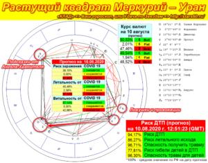 Растущий квадрат Меркурий – Уран