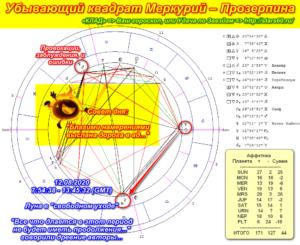 Убывающий квадрат Меркурий – Прозерпина