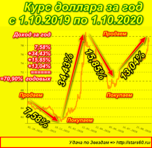 Курс доллара в 2019-2020 гг.