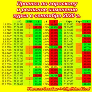 Прогноз по гороскопу  и реальное изменение курса в сентябре 2020 г.