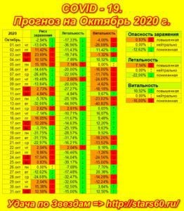 COVID-19, риск заражения в Октябре 2020 г.