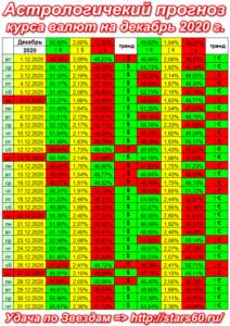 Курс валют и Гороскоп. Прогноз на Декабрь 2020