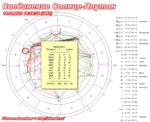 Соединение Солнце-Плутон