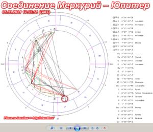 Соединение Меркурий – Юпитер