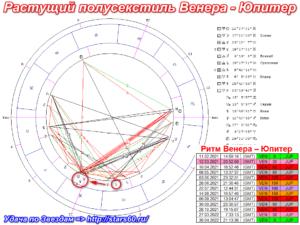 Растущий полусекстиль Венера к Юпитеру